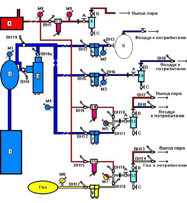 Фильтры стерильной очистки сжатого воздуха